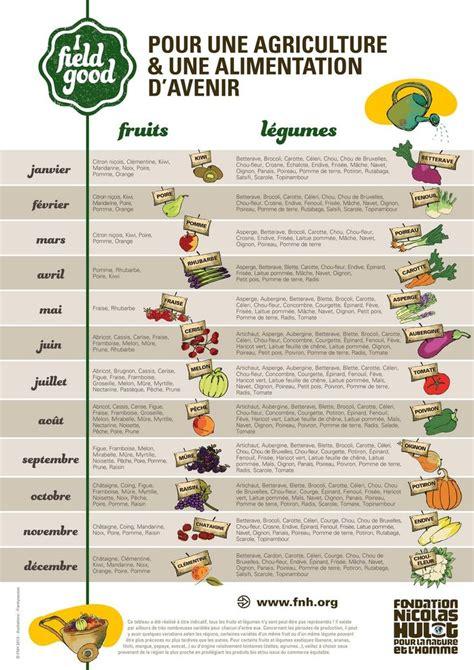 recette de cuisine avec aubergine liste légumes fruits de saison printemps été automne