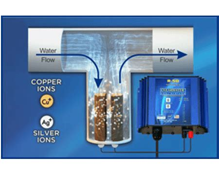 Copper silver ionization system in UAE | Aquapro UAE