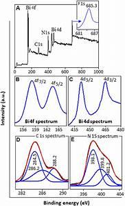 Xps Spectra Analysis Of Bfcn   A  Survey Spectrum  Inset