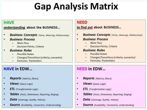 8 gap analysis exle academic resume template