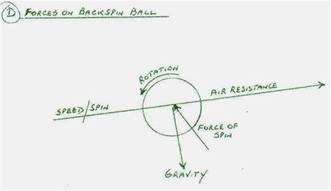 Swing Away Definition by Among The Determinants Of Trajectory Gravity Is Constant