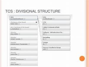 Infosys Share Chart Organisational Structure