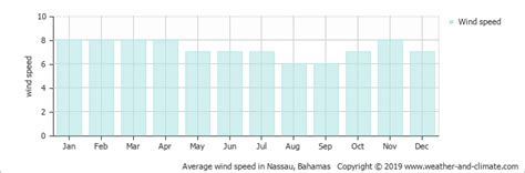 climate  average monthly weather  harbour island