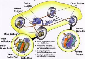 Brake System Repair Process Explained By Pop U0026 39 S Auto