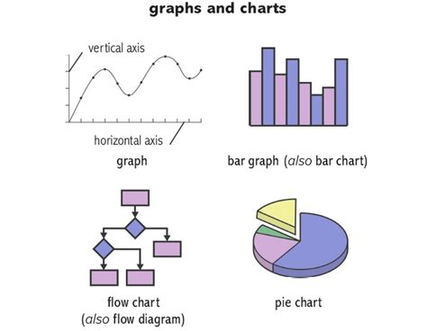 Definition, Pictures, Pronunciation And Usage Notes Stata Graph Bar Horizontal Line Sample Answer Ielts Sas Overlay Scatter Overlaid Legend One Vertical Draw