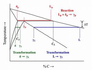 1 Peritectic Reaction And Subsequent Phase Transformations