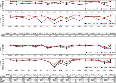 Performance comparison of RIFS with 3 filters and 3 ...