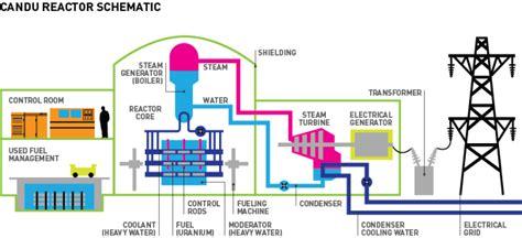 How Nuclear Reactors Work Teach