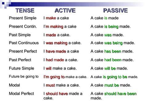 passive grammar powerpoint