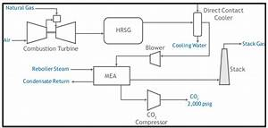 Advanced Generation Natural Gas Combined Cycle With Carbon