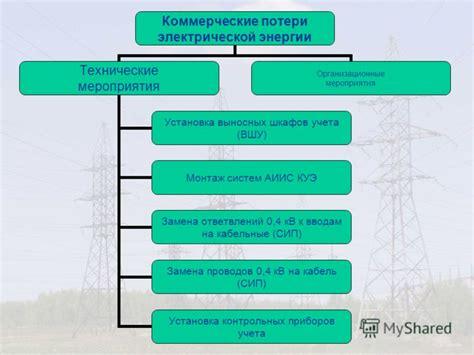 Мероприятия по снижению потерь электроэнергии