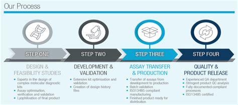 Primerdesign Assay Development Services : R&D Services ...
