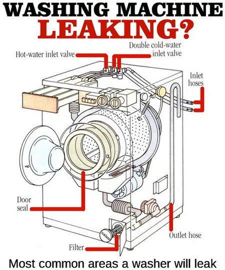 Boat Canopy Leaking by How To Fix A Leaking Washing Machine Removeandreplace