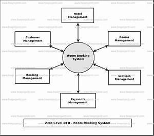 Room Booking System Dataflow Diagram  Dfd  Freeprojectz