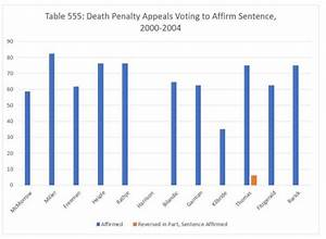Reviewing the Justices' Voting Records in Death Penalty ...