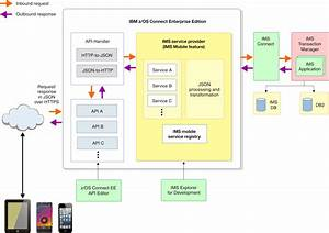 Ims Enterprise Suite V3 2  Os