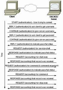 Tacacs And Radius Comparison Cisco