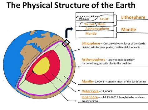 structure of the earth diagram www pixshark com images
