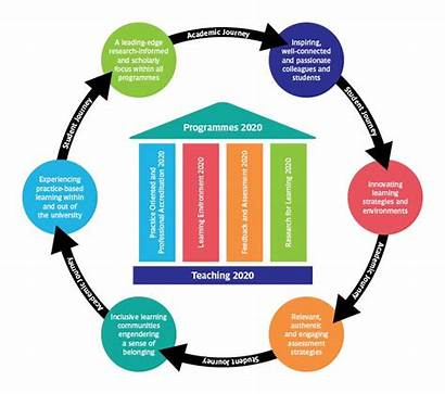 Learning Strategy Diagram Supporting Students Uwe Teaching