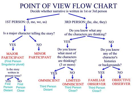 Getting Into Your Character's Head Point Of View Strategy