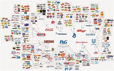 What's The Best Consumer Goods Company?  The Procter