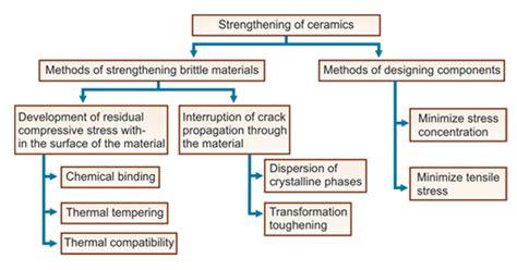 dental ceramics part   overview  composition