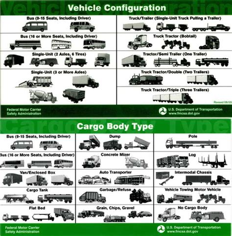 Different Types Of Commerical Trucks