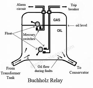 buchholz relay construction working electricaleasycom With working of relays