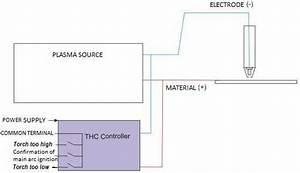 Plasma Table Build - Plasma Bot 4 0