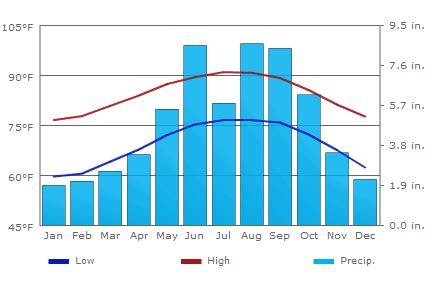 rate  climate miami fl hot warm record