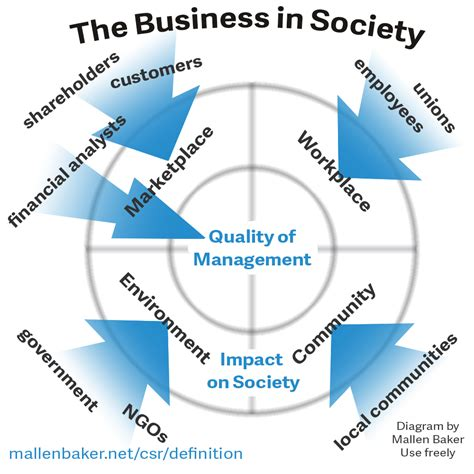 Definitions Of Corporate Social Responsibility  What Is. Home Owners Refinancing Act Dc Fl State Us. Proliability Malpractice Insurance. Grand Prairie Orthodontics Target Market List. Hvac Equipment Life Expectancy. Graphic Designer Career Online Market Trading. Large Company Accounting Software. List Of Bank Credit Cards Bass Boat Insurance. Personal Injury Calculator For Personal Injury Claims