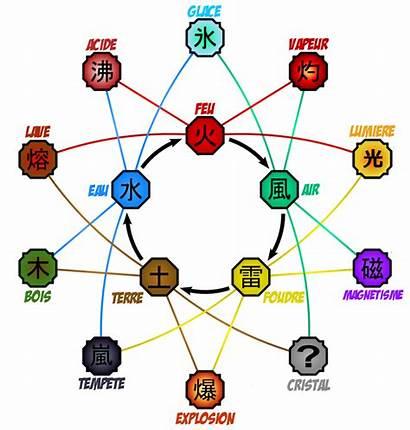 Naruto Chakra Elements Natures Pokemon Shinobi Suiton