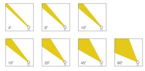 Home Lighting Fixtures Beam Angle