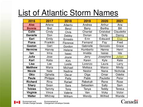 Seasonal Hurricane Briefing For Canada 2016