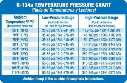side  high side pressures   expected