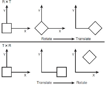 Transform Rotation And Translation Issue  Stack Overflow