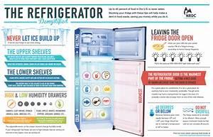 Befriend Your Fridge (and Freezer), Safe Food Storage In