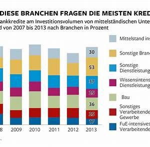 Beste Bank Für Kredit : kredite f r den mittelstand bergen gro e risiken f r ~ Jslefanu.com Haus und Dekorationen