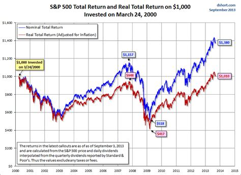 U.S. Stock Market Indices Since Their 2000 Highs :: The ...