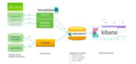 Discover Meraki Apis For Location Analytics Cameras