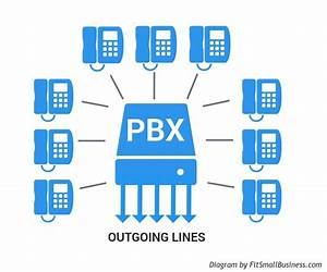 Pbx Phone Systems  What Are They And How They Work