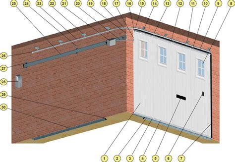 motorisation porte de garage coulissante motorisation porte de garage coulissante kit motorisation portail coulissant sfrcegetel