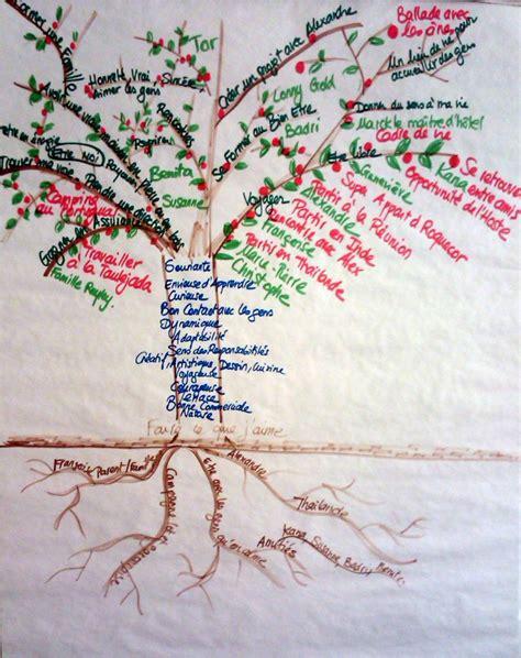 dessiner son arbre de vie symbolique