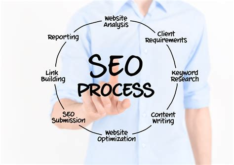 In House Customized White Hat Seo Solutions From White Logic Solutions Web Design Web Development Seo