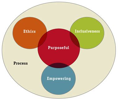 leadership  teams  organizations  relational