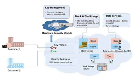 cloud drive encryption methods of encryption in cloud object storage openstack