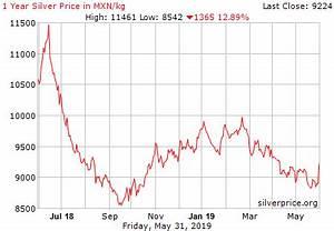 Live Silver Price Chart Mxn Kilogram Historical