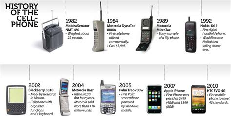 history on my phone the and greatest from the world of cellphones