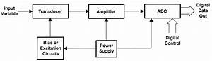 Improving Sensor To Adc Analog Interface Design   Part One