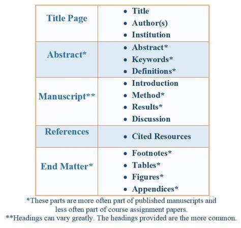 apa table template apa format 6th edition table headings granitestateartsmarket